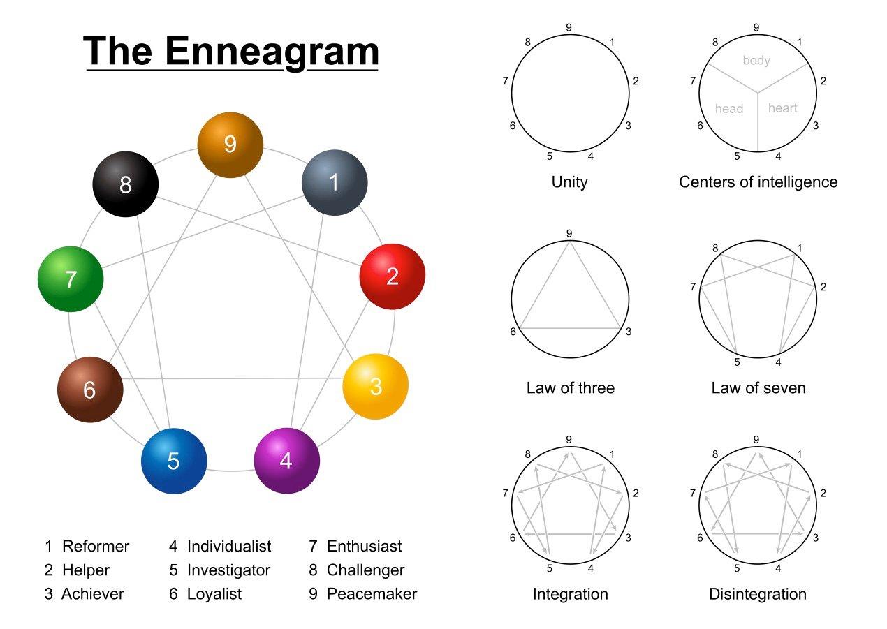 Enneagram Theory Breakdown
