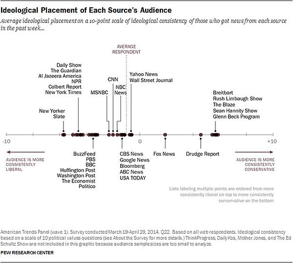 Ideological placement of News Outlet Audience