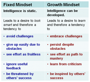 CHARLOTTE MASON AND THE GROWTH MINDSET