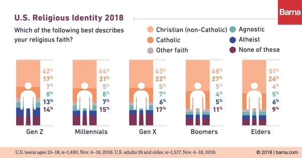 U.S. Religious Identity 2018 by Barna Group