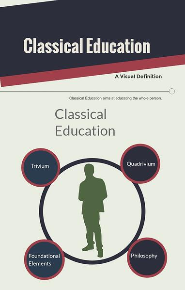 A Visual Definition of Classical Education.