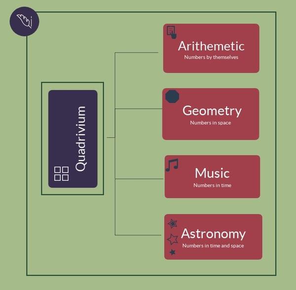 A breakdown of the Quadrivium found in  Classical Education.