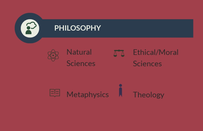 Philosophy in the Classical Tradition.